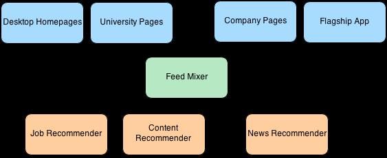feed_mixer_1